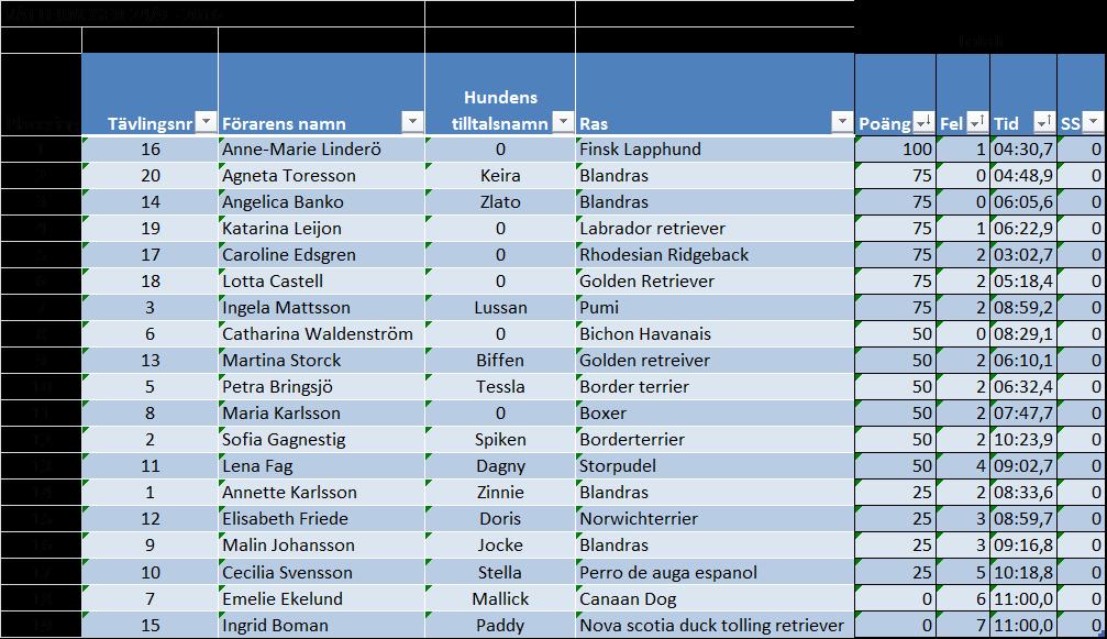 resultat-vatternosen-total